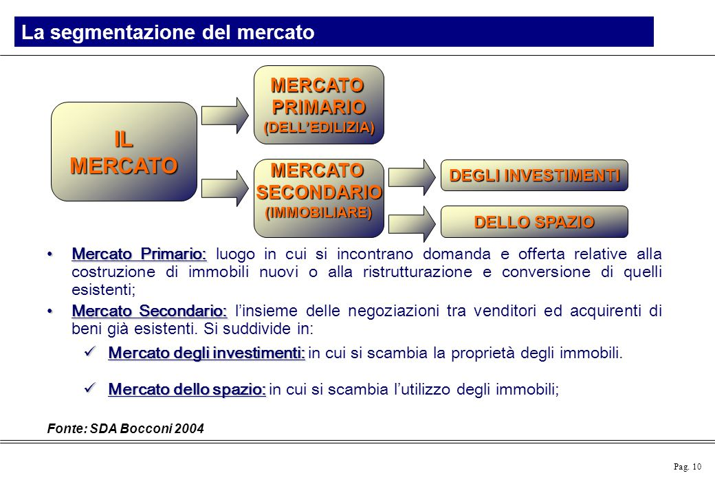 IL MERCATO La segmentazione del mercato MERCATO PRIMARIO MERCATO