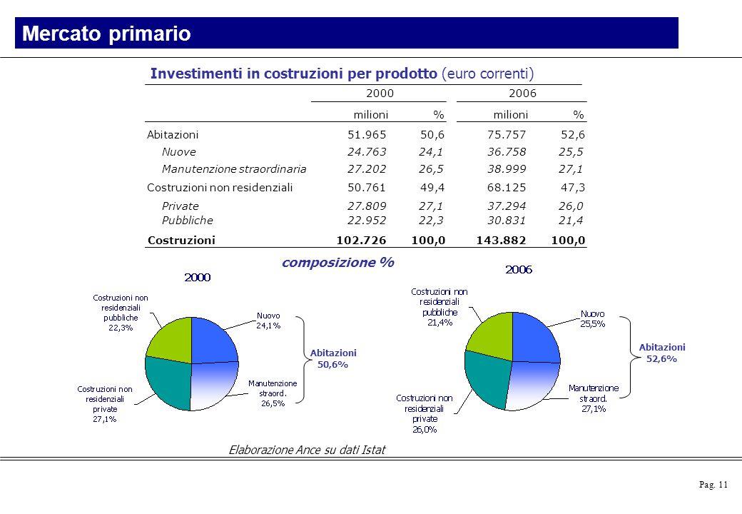 Mercato primario Investimenti in costruzioni per prodotto (euro correnti) milioni. % Abitazioni.