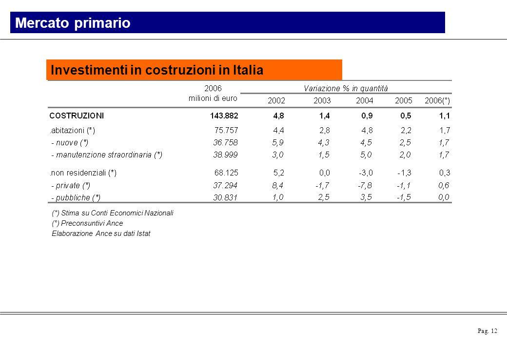 Mercato primario Investimenti in costruzioni in Italia