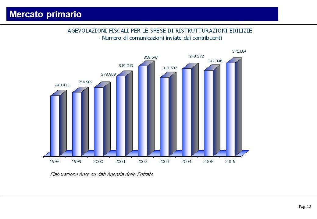 Mercato primario Elaborazione Ance su dati Agenzia delle Entrate