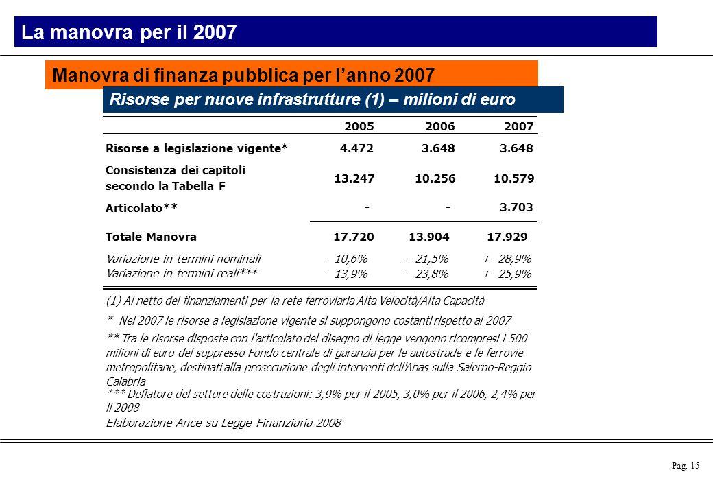 La manovra per il 2007 Manovra di finanza pubblica per l'anno 2007