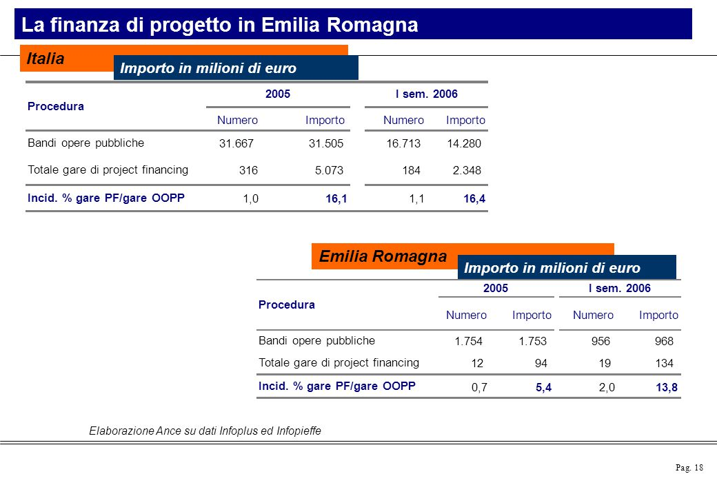 La finanza di progetto in Emilia Romagna