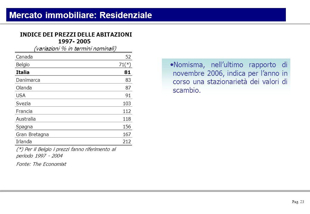 Mercato immobiliare: Residenziale