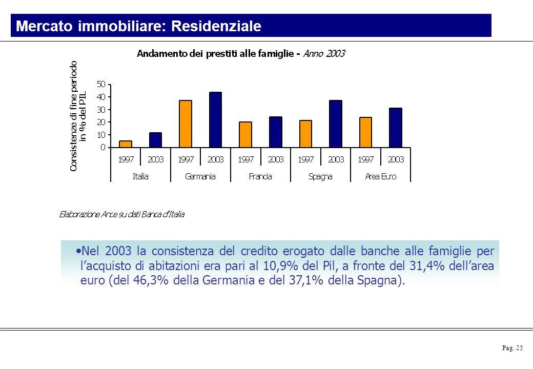 Il mercato degli immobili in italia lo scenario ppt - Immobiliare spagna ...