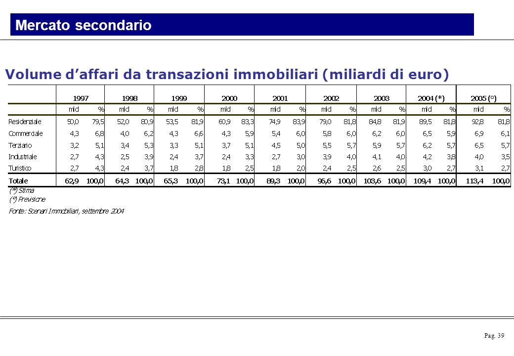 Mercato secondario Volume d'affari da transazioni immobiliari (miliardi di euro)