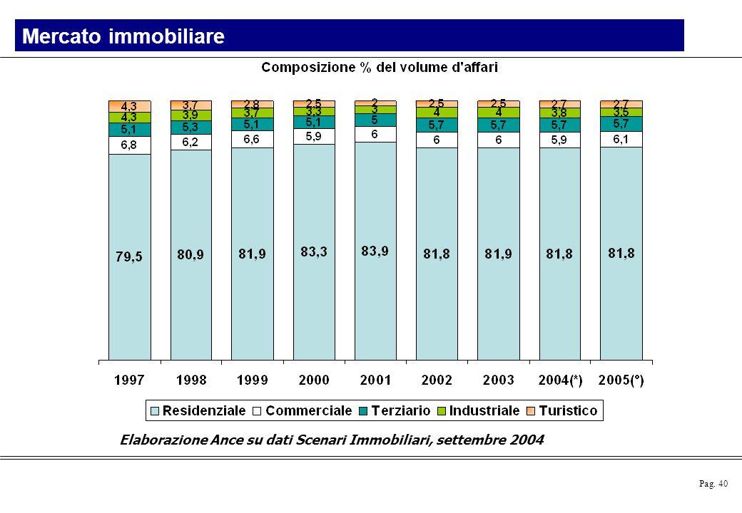 Mercato immobiliare Elaborazione Ance su dati Scenari Immobiliari, settembre 2004