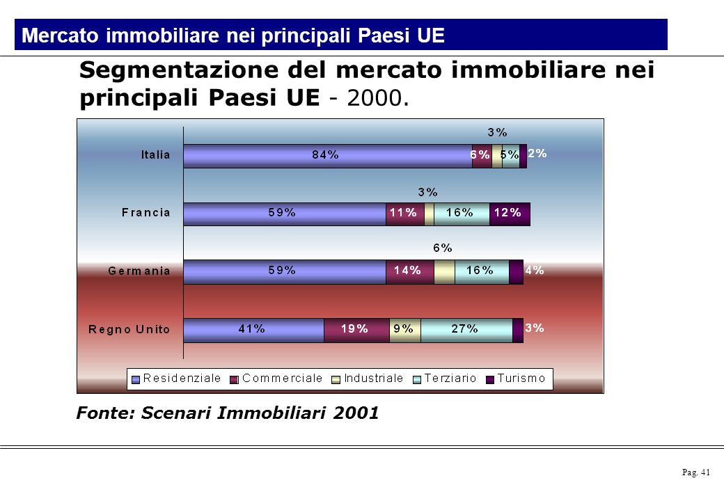 Segmentazione del mercato immobiliare nei principali Paesi UE - 2000.
