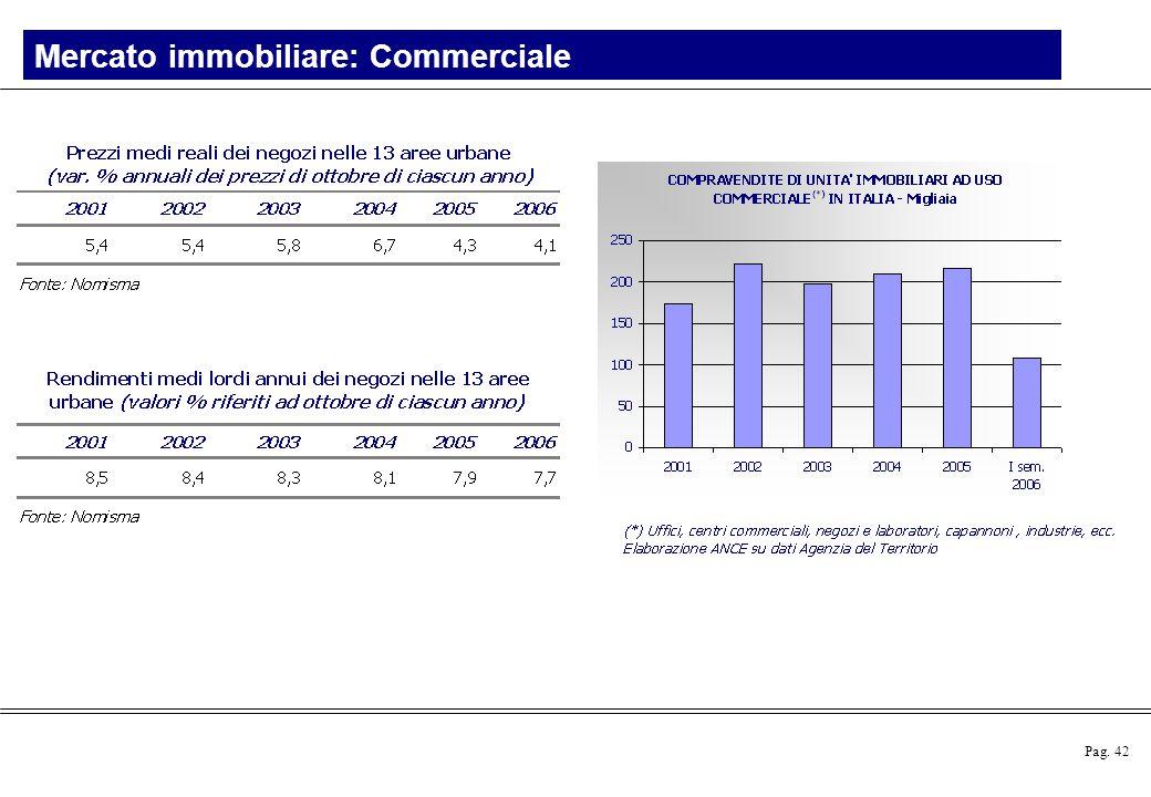 Mercato immobiliare: Commerciale