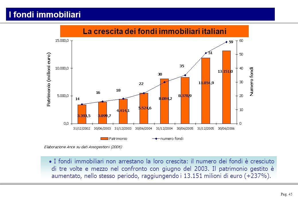 La crescita dei fondi immobiliari italiani