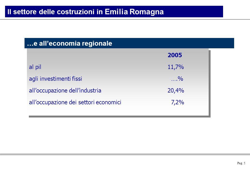 Il settore delle costruzioni in Emilia Romagna