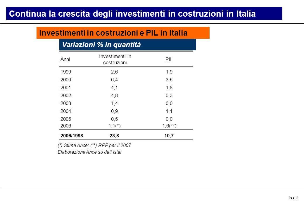 Continua la crescita degli investimenti in costruzioni in Italia