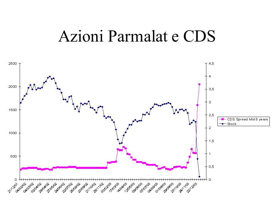 Azioni Parmalat e CDS