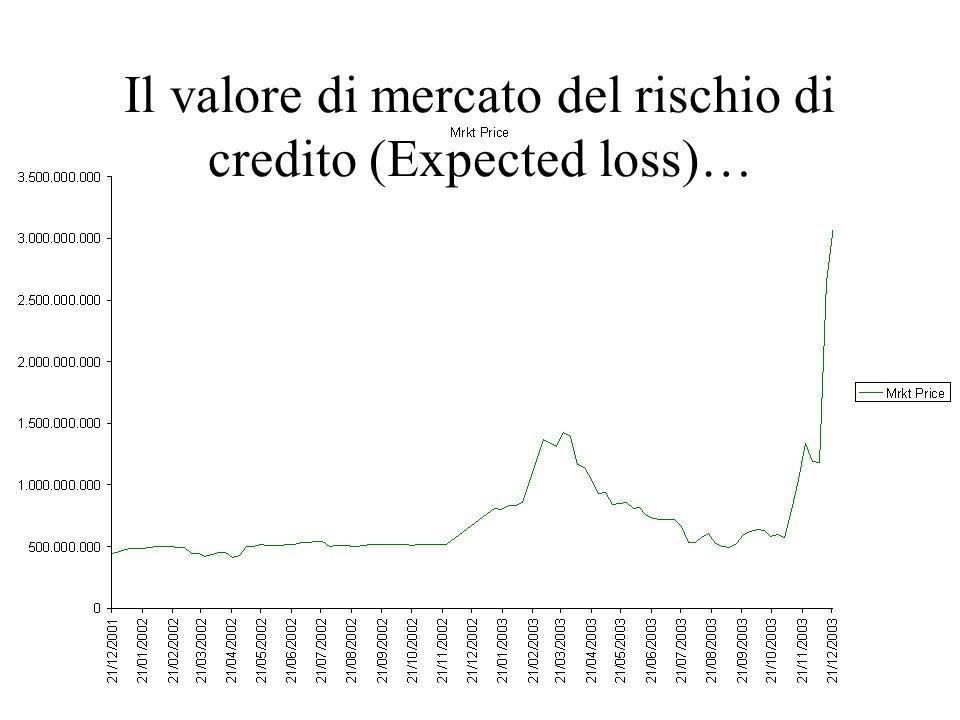 Il valore di mercato del rischio di credito (Expected loss)…