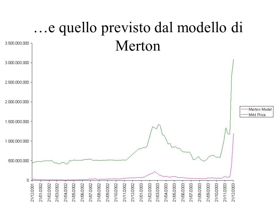 …e quello previsto dal modello di Merton