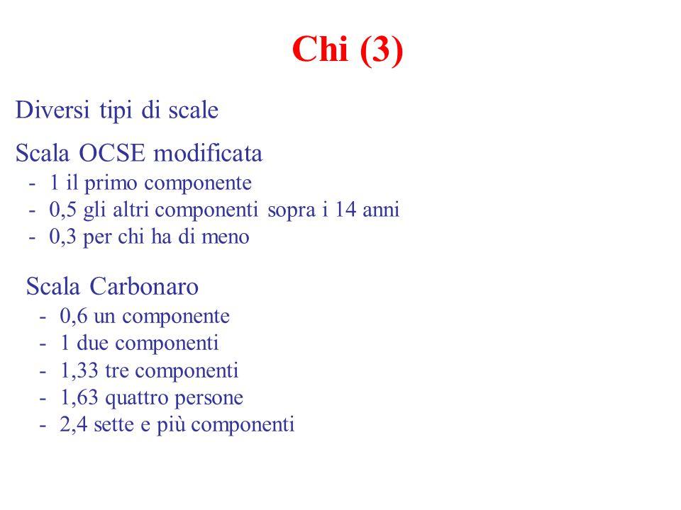 Chi (3) Diversi tipi di scale Scala OCSE modificata Scala Carbonaro
