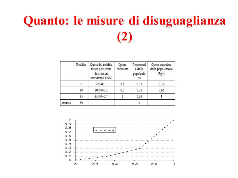 Quanto: le misure di disuguaglianza (2)