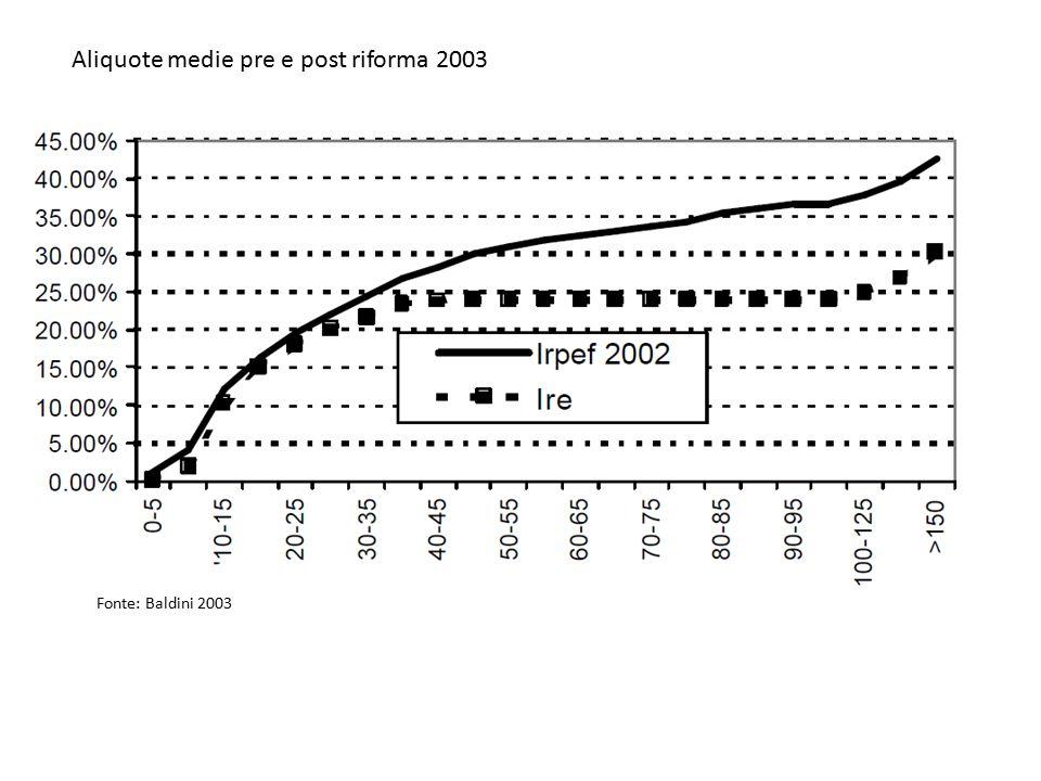 Aliquote medie pre e post riforma 2003