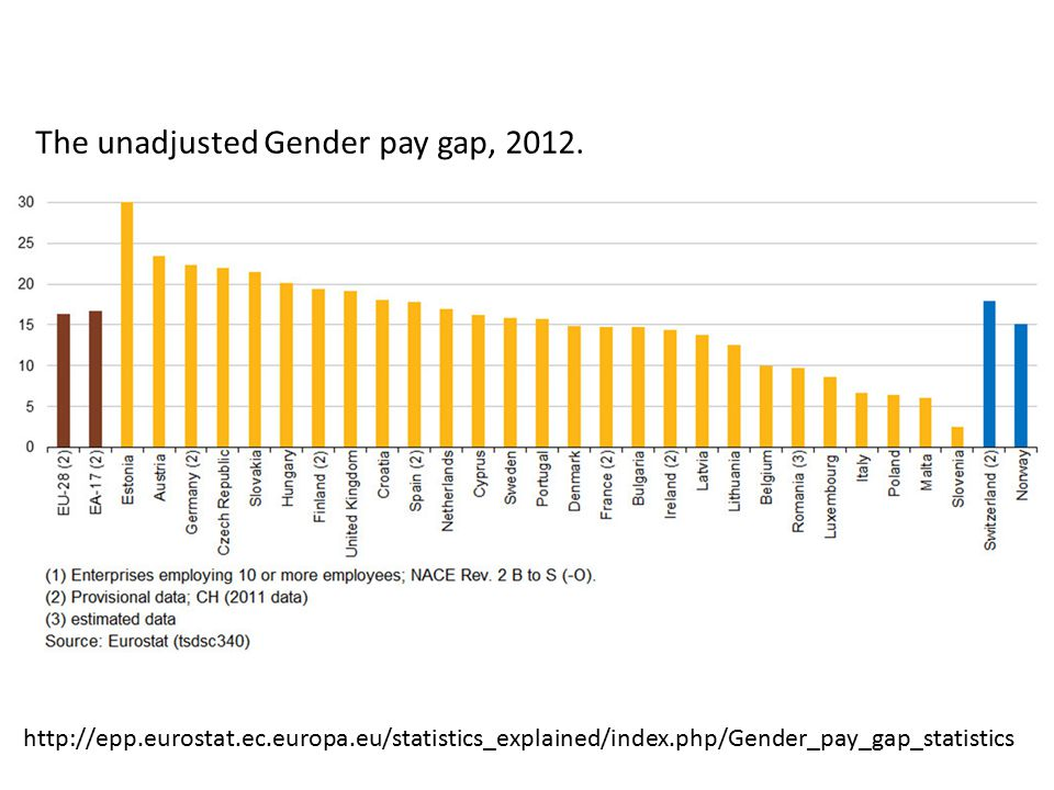 The unadjusted Gender pay gap, 2012.
