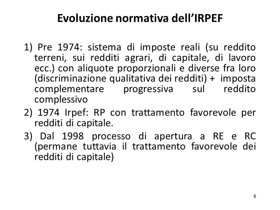 Evoluzione normativa dell'IRPEF