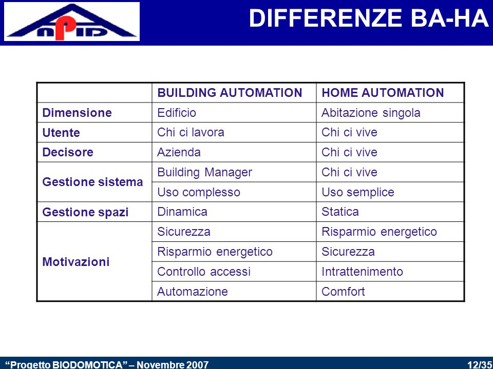 DIFFERENZE BA-HA BUILDING AUTOMATION HOME AUTOMATION Dimensione