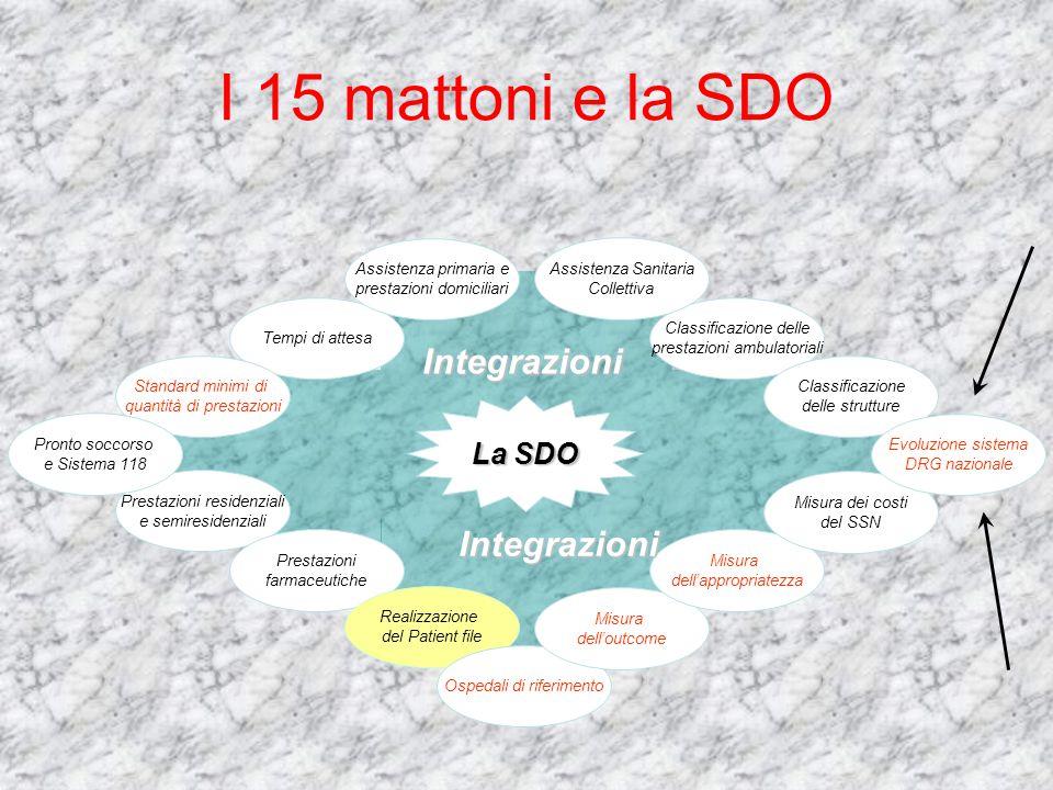 I 15 mattoni e la SDO Integrazioni Integrazioni La SDO
