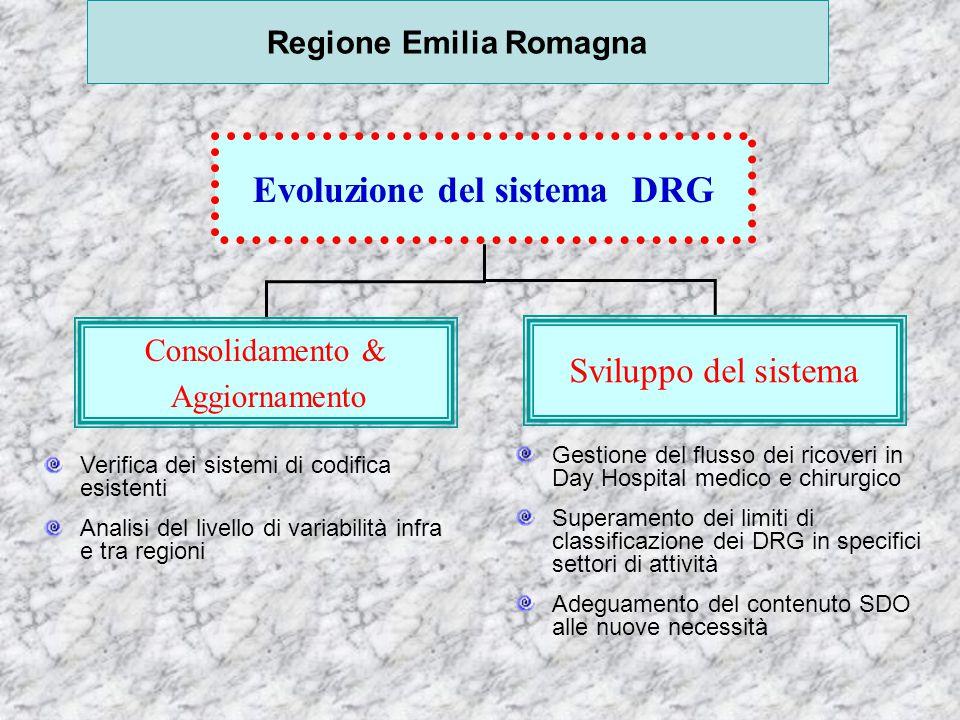 Regione Emilia Romagna Evoluzione del sistema DRG