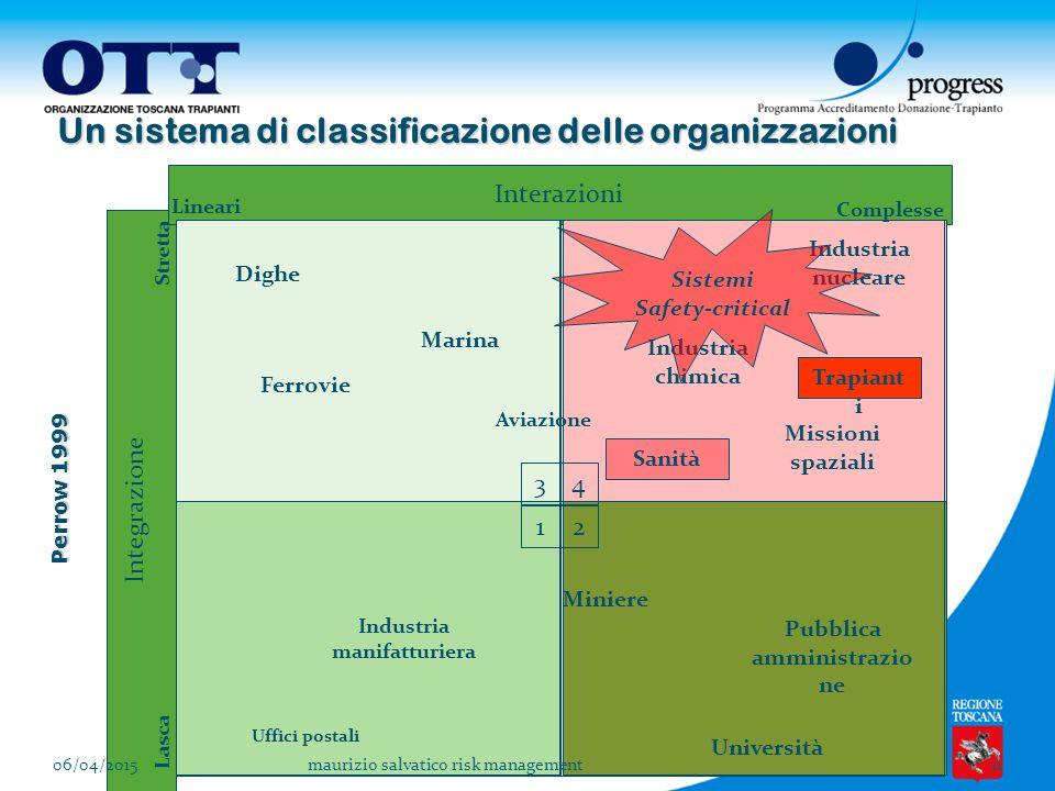 Un sistema di classificazione delle organizzazioni