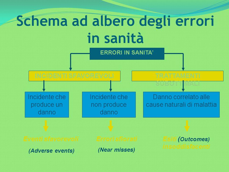 Schema ad albero degli errori in sanità