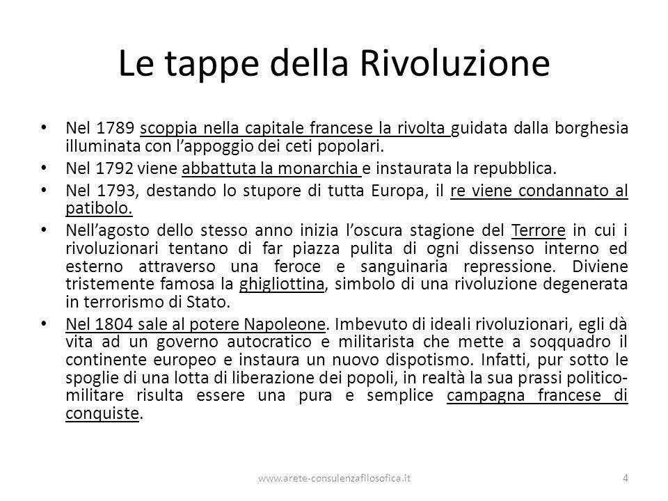 Le tappe della Rivoluzione