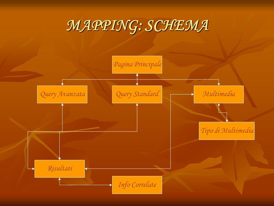MAPPING: SCHEMA Pagina Principale Query Avanzata Query Standard