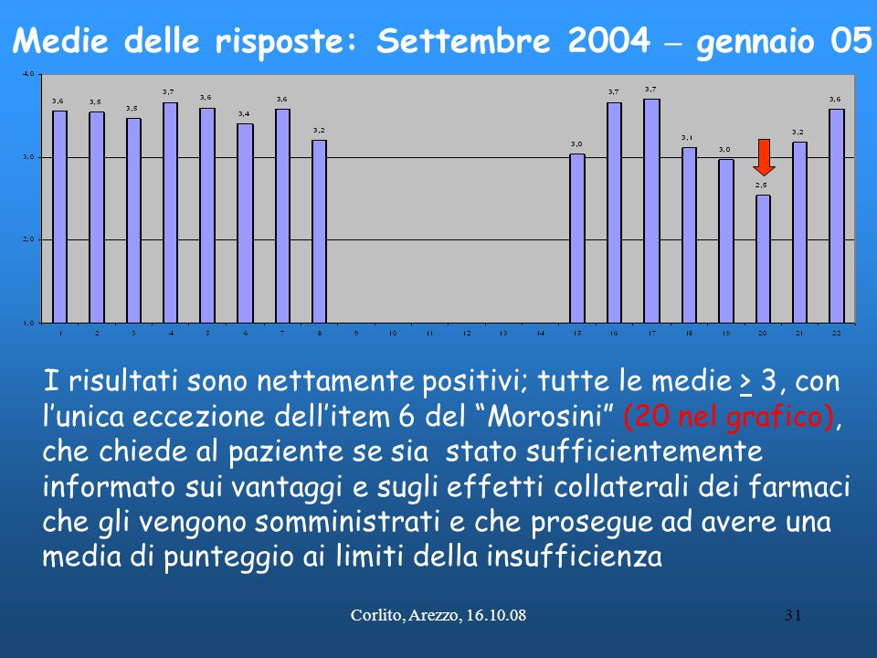 Medie delle risposte: Settembre 2004 – gennaio 05