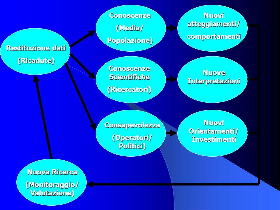Conoscenze Scientifiche (Ricercatori) Nuove Interpretazioni