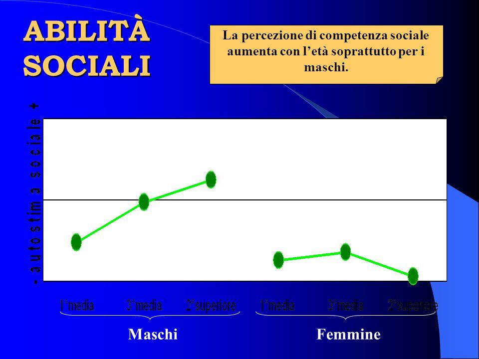 ABILITÀ SOCIALI Maschi Femmine