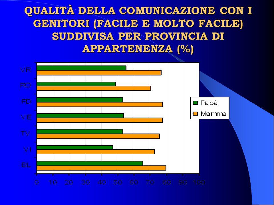 QUALITÀ DELLA COMUNICAZIONE CON I GENITORI (FACILE E MOLTO FACILE) SUDDIVISA PER PROVINCIA DI APPARTENENZA (%)