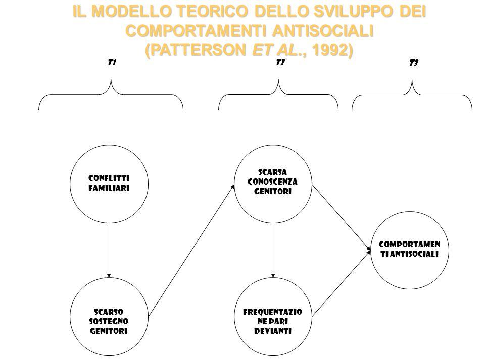 IL MODELLO TEORICO DELLO SVILUPPO DEI COMPORTAMENTI ANTISOCIALI (PATTERSON ET AL., 1992)
