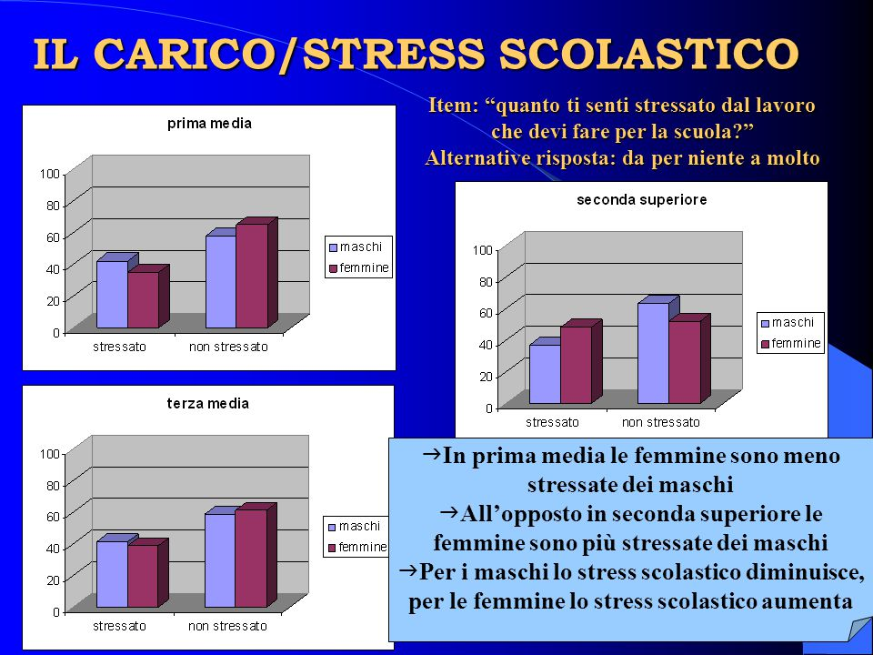 IL CARICO/STRESS SCOLASTICO
