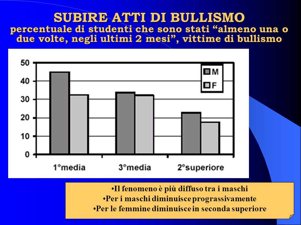 SUBIRE ATTI DI BULLISMO percentuale di studenti che sono stati almeno una o due volte, negli ultimi 2 mesi , vittime di bullismo