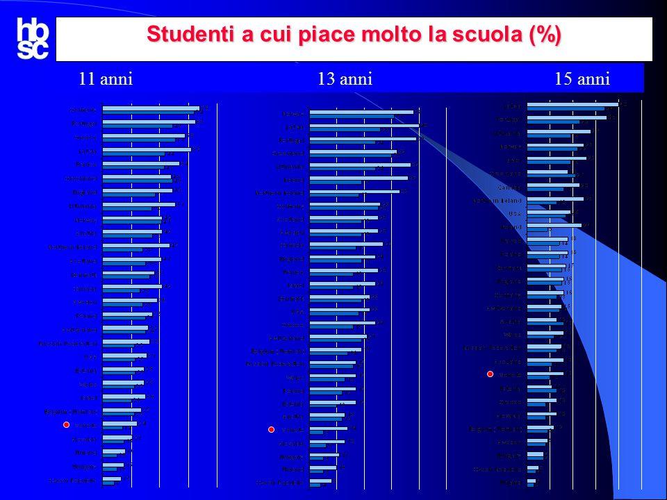 Studenti a cui piace molto la scuola (%)