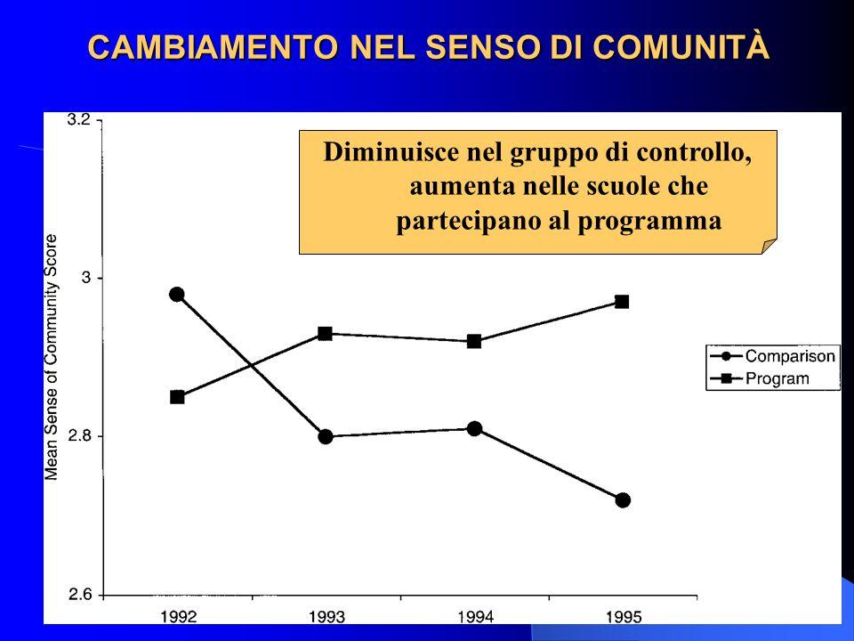 CAMBIAMENTO NEL SENSO DI COMUNITÀ