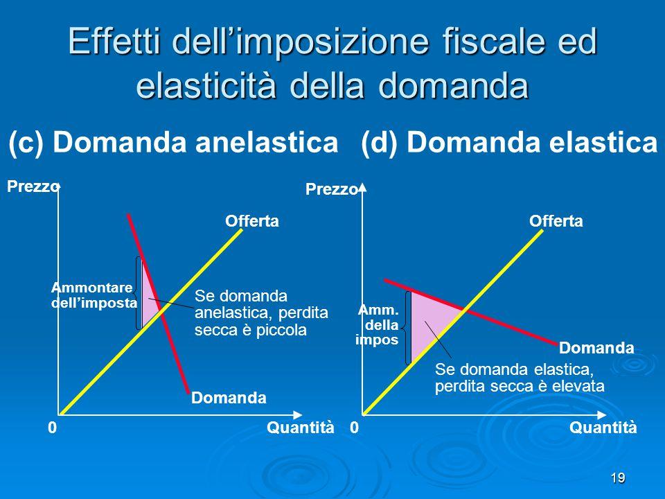 Effetti dell'imposizione fiscale ed elasticità della domanda