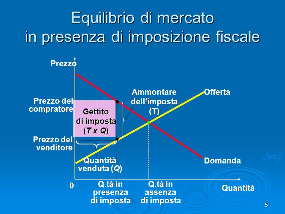 Equilibrio di mercato in presenza di imposizione fiscale