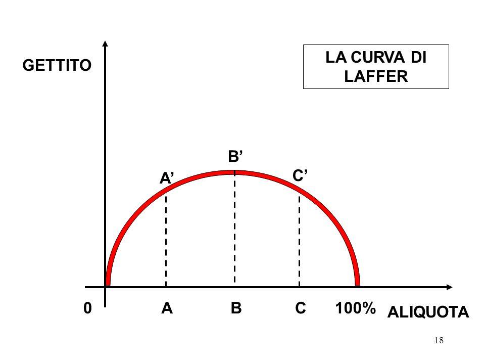 LA CURVA DI LAFFER GETTITO B' A' C' A B C 100% ALIQUOTA