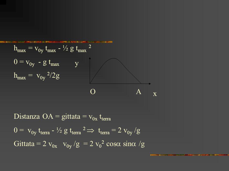 hmax = v0y tmax - ½ g tmax 2 0 = v0y - g tmax. hmax = v0y 2/2g. Distanza OA = gittata = v0x tterra.