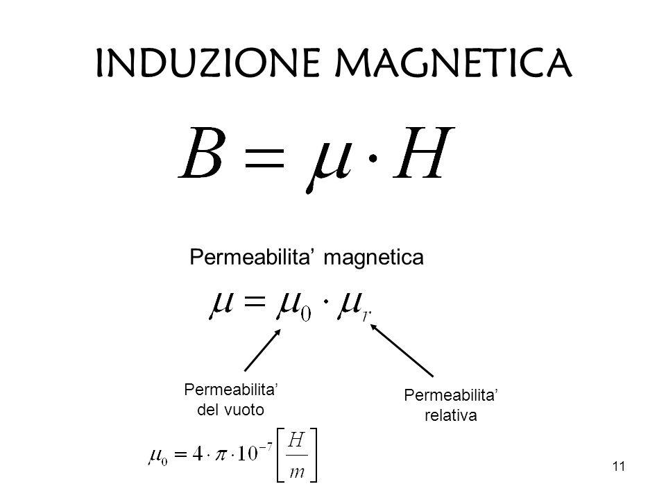 INDUZIONE MAGNETICA Permeabilita' magnetica Permeabilita' del vuoto