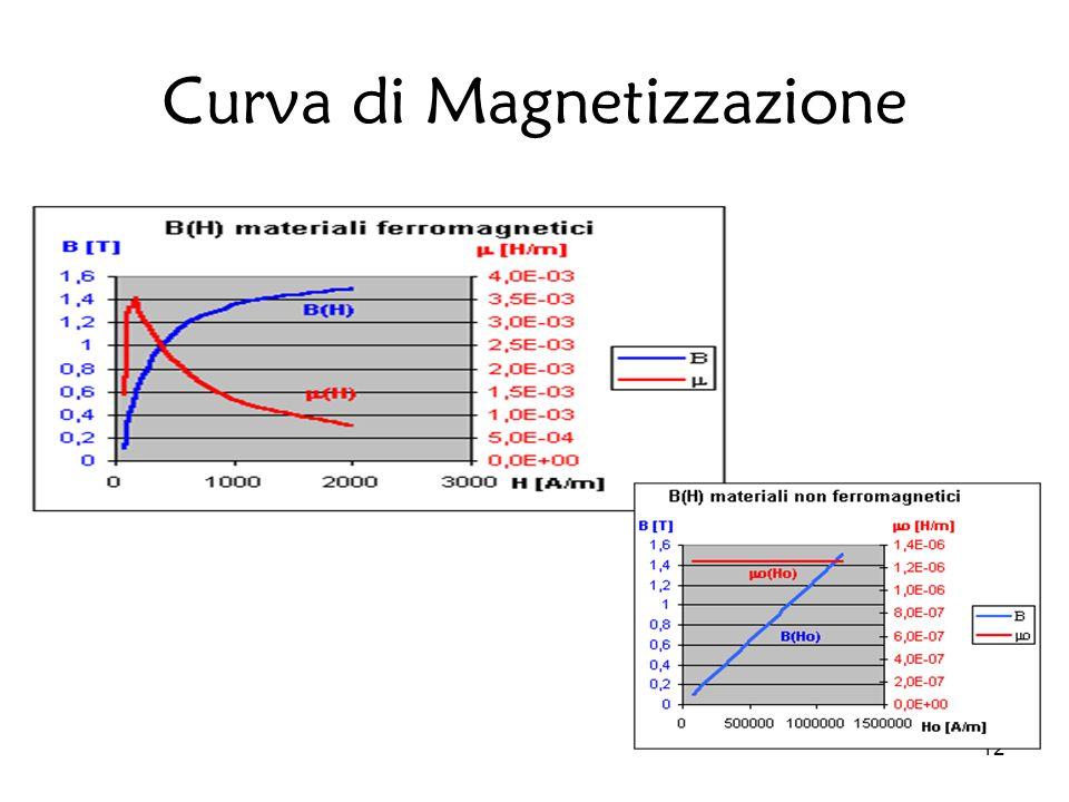 Curva di Magnetizzazione