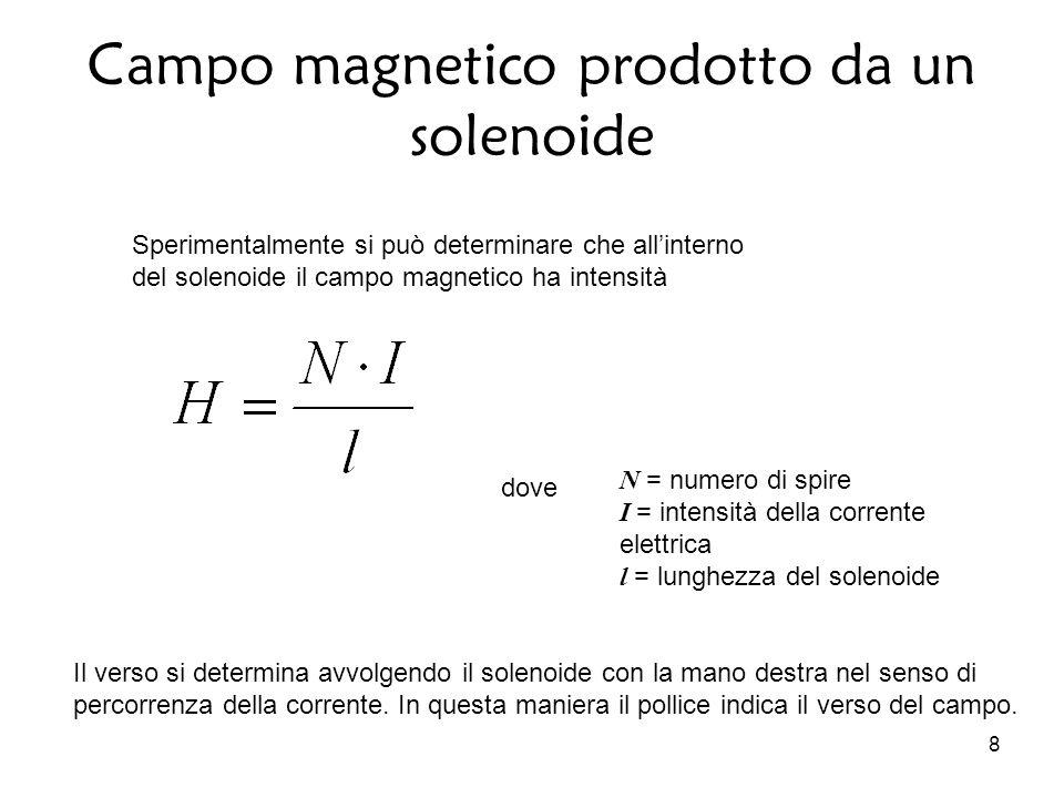 Campo magnetico prodotto da un solenoide