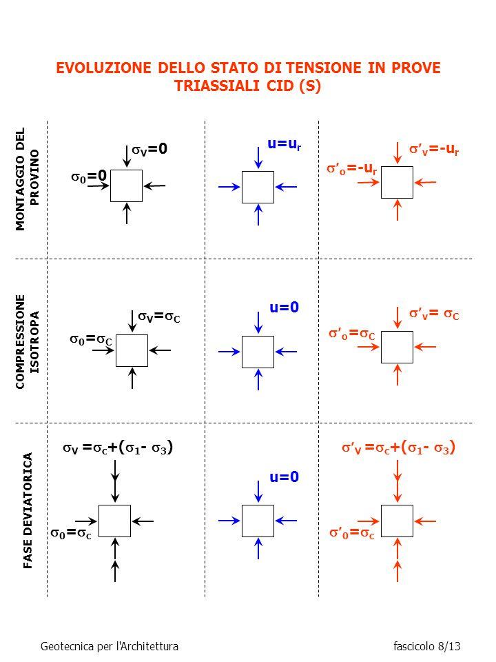 EVOLUZIONE DELLO STATO DI TENSIONE IN PROVE TRIASSIALI CID (S)