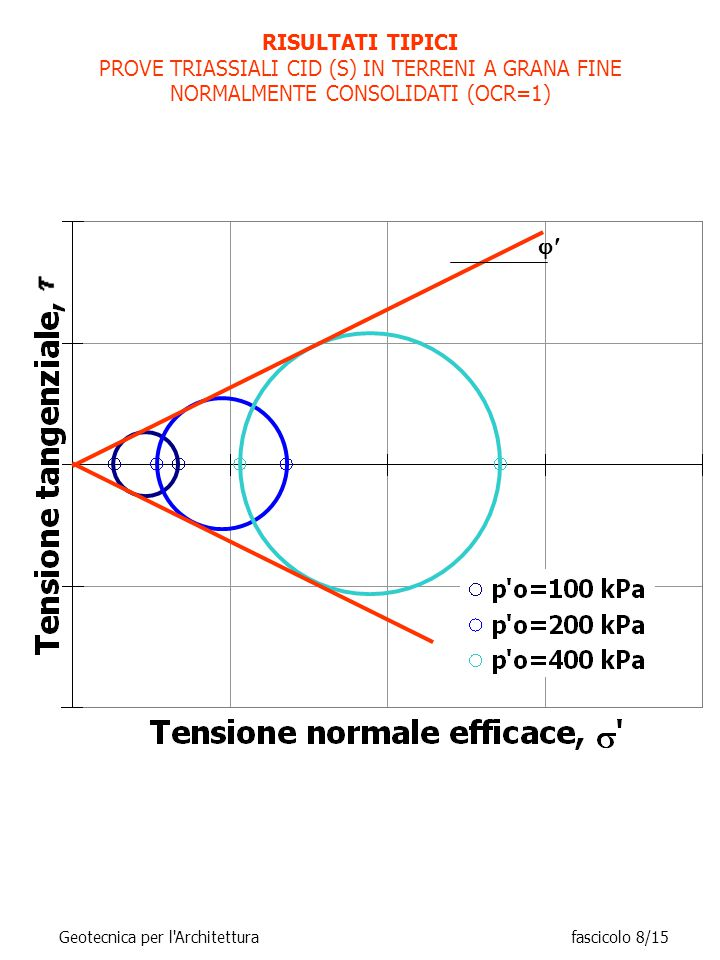 RISULTATI TIPICI PROVE TRIASSIALI CID (S) IN TERRENI A GRANA FINE NORMALMENTE CONSOLIDATI (OCR=1) 