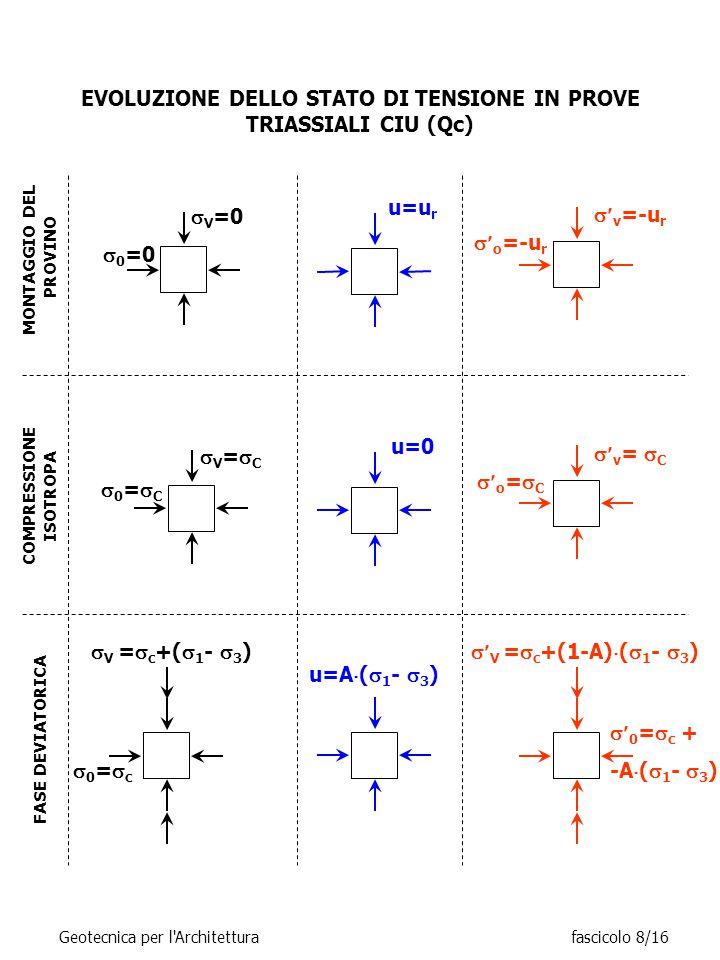 EVOLUZIONE DELLO STATO DI TENSIONE IN PROVE TRIASSIALI CIU (Qc)