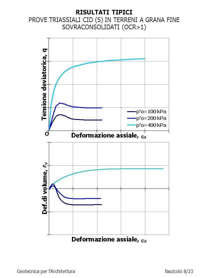 RISULTATI TIPICI PROVE TRIASSIALI CID (S) IN TERRENI A GRANA FINE SOVRACONSOLIDATI (OCR>1) O.